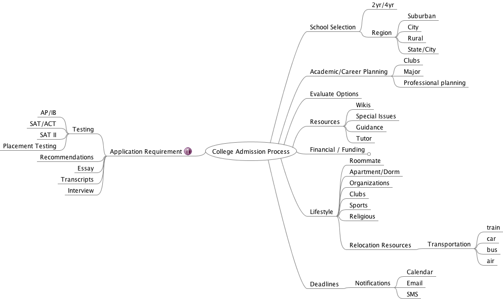 How To Use Mindmaps In College Applications